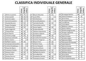 classifica generale dopo gara 4