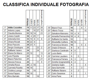 classifica individuale categoria fotografia dopo gara 4