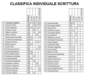 classifica individuale categoria scrittura dopo gara 4