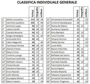 classifica generale