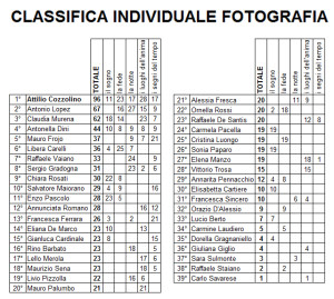 classifica generale FOTO
