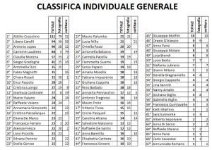 classifica generale dopo gara 4