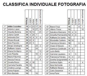 classifica individuale categoria fotografia dopo gara 4