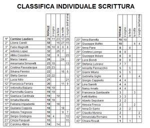 classifica individuale categoria scrittura dopo gara 4