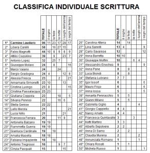 classifica generale SCRITTURA